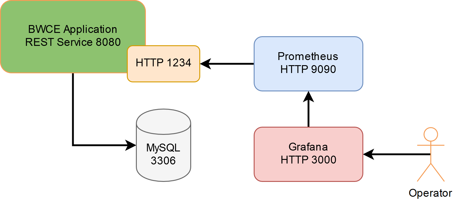 Monitoring BWCE with Prometheus architecture.