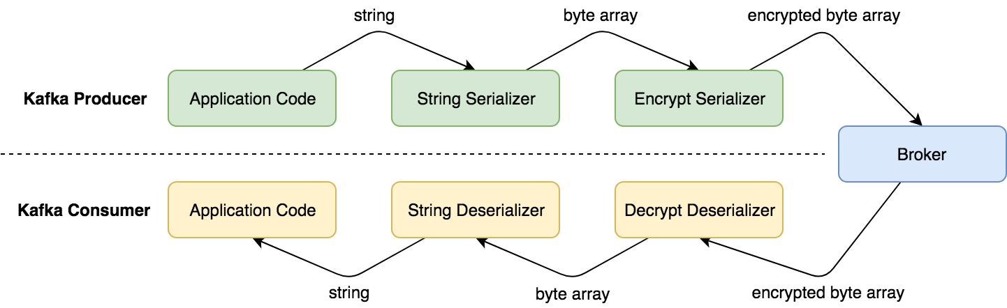 Chained serializers execution.